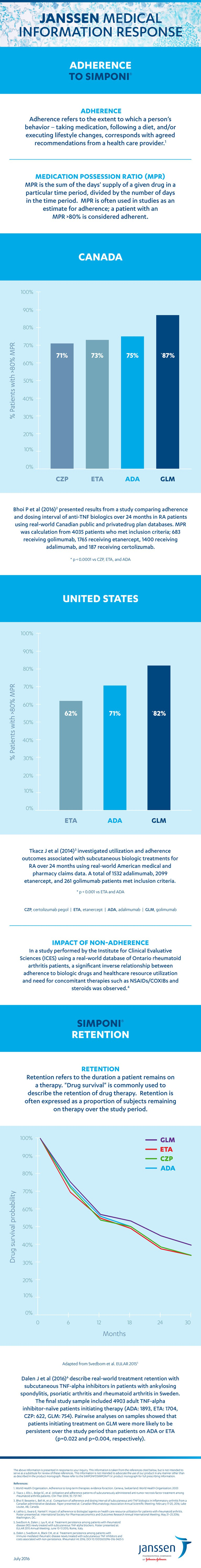 SIMPONI® (golimumab) Adherence and Retention